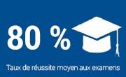 80% taux de reussite aux examenss